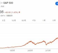 【S&P500】次の暴落まで待つには長過ぎる