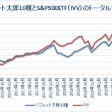 『バフェット太郎10種とS&P500ETFのトータルリターン比較【55カ月目】』の画像