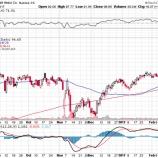 『【失敗】クラフト・ハインツ、ユニリーバ買収提案撤回で株価急落?!』の画像