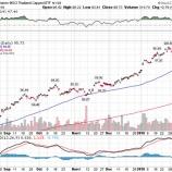 『【世界同時株安】新興国株が米国株よりも売られなかった理由』の画像