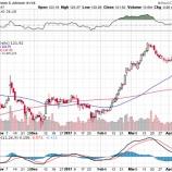 『【JNJ】ジョンソン&ジョンソン医薬品事業減速で株価急落!』の画像