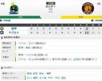 セ・リーグ S11-2T[8/7] 阪神、大敗で今季ワーストタイの借金6。3連敗…青柳が6失点KO。