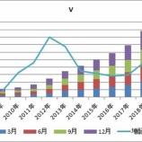 『【V・MA・AXP】クレジットカード会社3銘柄の配当推移を比較してみる』の画像