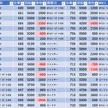 『スーパーDステーション錦糸町 19時時点』の画像