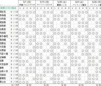 【欅坂46】生誕祭開催日&会場予想まとめ