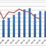 『【IBM】クラウド事業好調で目標株価は172.8ドルだ!』の画像