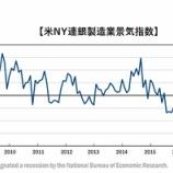 『【米NY連銀製造業景気指数】大幅な悪化 米中貿易戦争による悪影響で』の画像