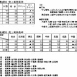 『SC販売統計調査報告2019年3月』の画像