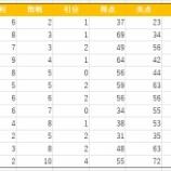 『オープン戦成績におけるピタゴラス勝率との差』の画像