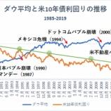 『【ダウ平均と米10年債の歴史】米10年債利回りの暴落がダウ平均暴落のサインか』の画像
