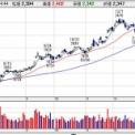 【9101】日本郵船 上方修正を発表で株高に期待が高まる