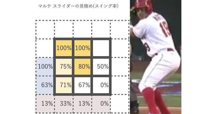 今日の試合で阪神に逆転されてしまった7回、巨人・小林の配球・・・