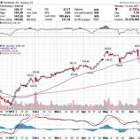『【悲報】FANG銘柄急落でハイテク株投資の時代は終わってしまうのか』の画像