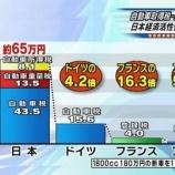 『【終了】自動車税が外国より50倍以上高い日本!唯一の希望である自動車産業も衰退の道へ・・・』の画像