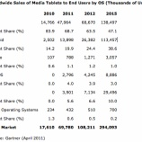 『2015年までiPadが市場独占=Gartner予測【湯川】』の画像