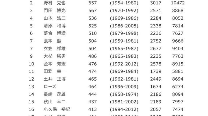 通算HR数で巨人・阿部慎之助が抜けそうな記録