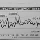 『【乃木坂46】これは興味深い!『乃木坂工事中』『欅って、書けない?』2015〜2017年 視聴率推移がこちら・・・』の画像