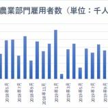 『【2月雇用統計】米10年債利回りの大暴落は絶好の買い場である理由』の画像