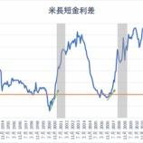 『米長短金利差の縮小止まらず、間もなくリセッション入りか』の画像