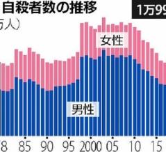 日本の自殺者10年連続減少【初の2万人割れ】
