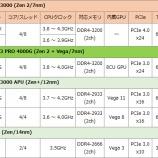 『CPUの選び方 〜 2021年初頭・ローエンド編』の画像