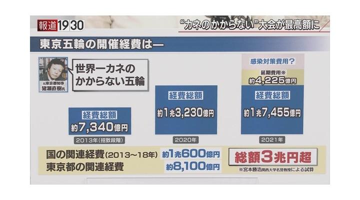 【悲報】東京オリンピックさん、当初の予定の4倍以上の経費に