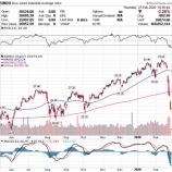 『【止まらない米国株の暴落】米国株は絶好の買い場か、あるいはリセッションか』の画像