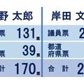 自民党総裁選で岸田氏勝利  日経平均は一時800円超安 配当権利落ち分の埋め戻しならず