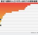 沖縄、派手にヤバイ コロナ用の病床利用率が130%のうえ入院待ちが140人
