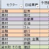 『日経平均採用銘柄の配当利回りが高い業種ランキング(10月30日)』の画像