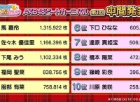 AKB48ビートカーニバル「グラビアグランプリ EX大衆カップ」中間発表キタ━━━━(゚∀゚)━━━━!!