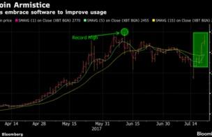 【仮想通貨】ビットコインがまた急騰!今から買っても将来500倍になるぞ!100万が5億になる!ラストチャンスだ乗り込め!