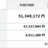『【運用状況】2017年9月の資産総額は5134万円でした!』の画像