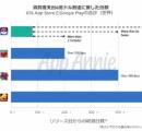 ポケモンGOがたった3カ月弱で史上最速売上6億ドルを達成 パズドラの5倍のペース