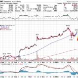 『【悲報】ウォルマート、ネット通販の売上高鈍化で株価暴落!!』の画像