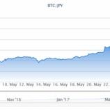 『ビットコインに投資する人の心理とアルファベットに投資する人の心理が本質的に同じであるワケ』の画像