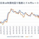 『日米10年債利回り格差と為替の関係』の画像