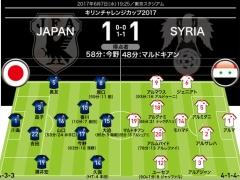 【 日本代表 】サカダイのシリア戦採点でDF昌子への評価がかなり厳しいw