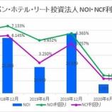 『ジャパン・ホテル・リート投資法人・第21期(2020年12月期)決算・一口当たり分配金は410円』の画像