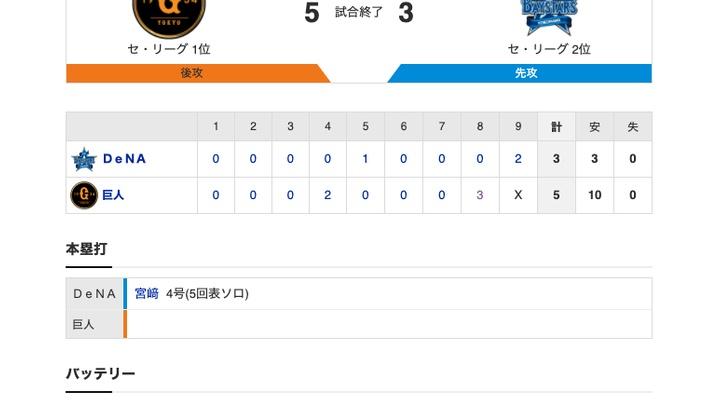 【巨人試合結果!】<巨5-3De> 巨人勝利!先発・桜井が8回2安打1失点!8回中島、パーラ、炭谷がタイムリーで一挙4点!