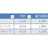 『【配当貴族×金融】25年以上連続増配の金融株3種はこれだ!』の画像
