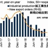 『世界経済成長、急ブレーキ。IMFが経済成長率を下方修正で世界株価暴落も近いか。』の画像