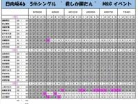 【日向坂46】5th『君しか勝たん』ミーグリ5次完売に新3期生の名前が!!!!!!!