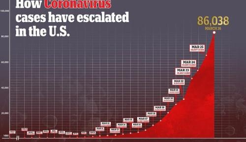 アメリカの新型コロナ感染者が世界最多に(海外の反応)