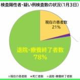『【新型コロナ】1月3日(日)、埼玉県の現在の患者数は昨日より「6人増加」の計3142人に。195人の方が退院・療養終了されました(新たな陽性者は205人)。』の画像