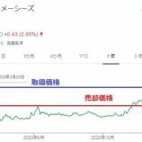 『手放した銘柄の株価がその後上昇していたら、、、』の画像
