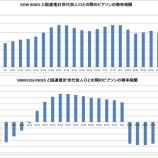 『世代人口と日米株価指数の関係性』の画像