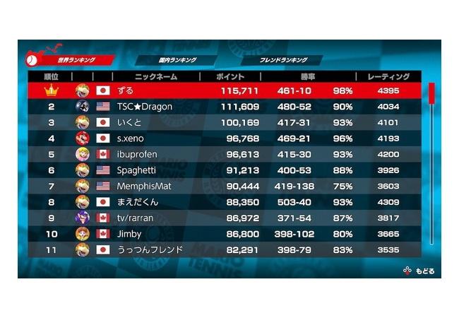 【朗報】マリオテニスエースさん、無事チーターがBAN!!世界ランク1位の名前がwwwwww