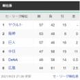 阪神117試合63勝 ヤクルト114戦57勝 ← これでヤクルトが首位の理由