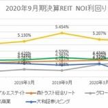 『2020年9月期決算J-REIT分析①収益性指標』の画像